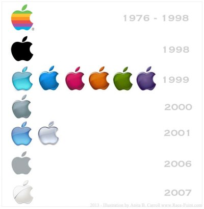 The Apple logo through history illstration Anita B Carroll Race-Point.com